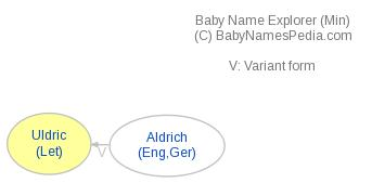 Baby Name Explorer for Uldric