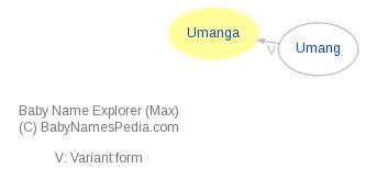 Baby Name Explorer for Umanga