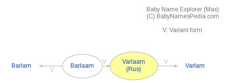 Baby Name Explorer for Varlaam
