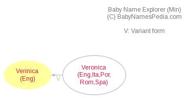 Baby Name Explorer for Verinica