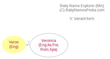 Baby Name Explorer for Veron