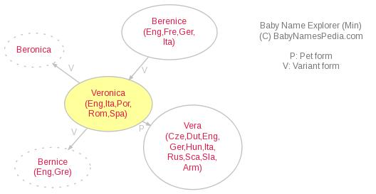 Baby Name Explorer for Veronica