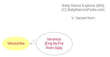 Baby Name Explorer for Veruszhka