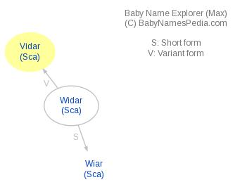 Baby Name Explorer for Vidar