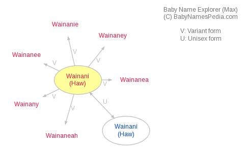 Baby Name Explorer for Wainani