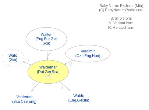 Baby Name Explorer for Waldemar