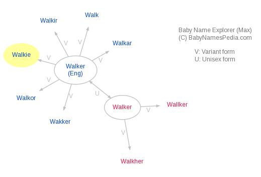Baby Name Explorer for Walkie