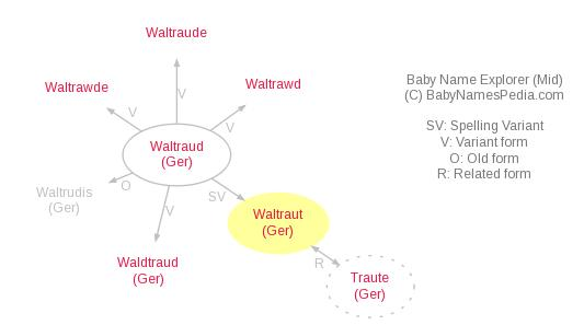 Baby Name Explorer for Waltraut