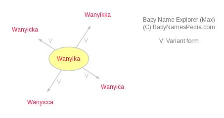 Baby Name Explorer for Wanyika