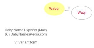 Baby Name Explorer for Waqqi