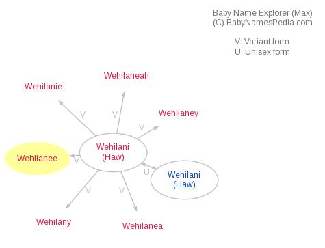 Baby Name Explorer for Wehilanee