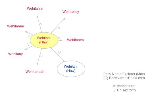 Baby Name Explorer for Wehilani