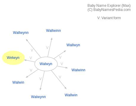 Baby Name Explorer for Welwyn