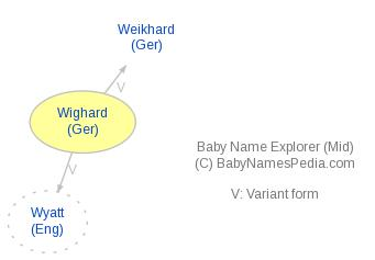 Baby Name Explorer for Wighard