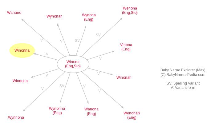 Baby Name Explorer for Winonna