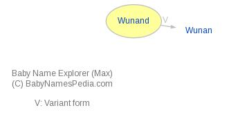 Baby Name Explorer for Wunand