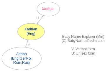 Baby Name Explorer for Xadrian