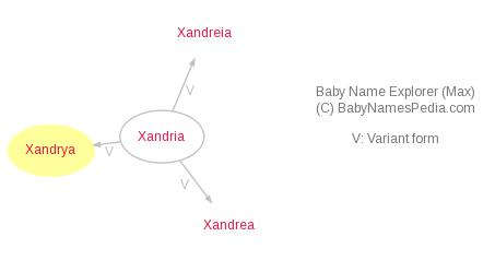 Baby Name Explorer for Xandrya