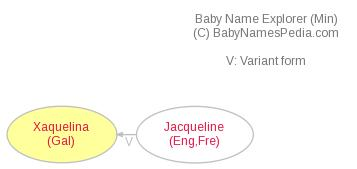 Baby Name Explorer for Xaquelina
