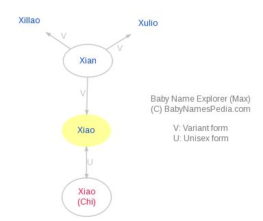 Baby Name Explorer for Xiao