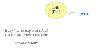 Baby Name Explorer for Xzibit