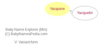 Baby Name Explorer for Yacquine