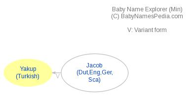 Baby Name Explorer for Yakup