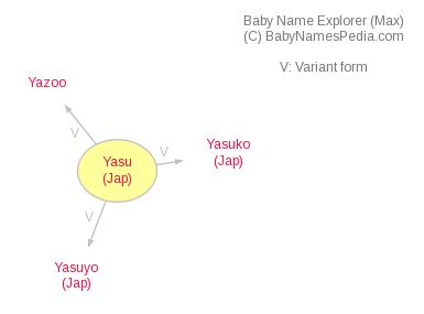 Baby Name Explorer for Yasu