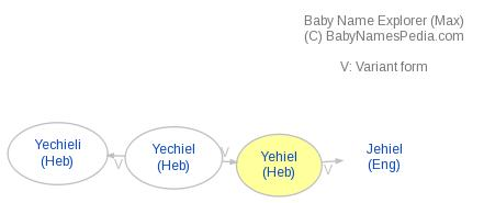 Baby Name Explorer for Yehiel
