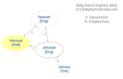 Baby Name Explorer for Yehovah