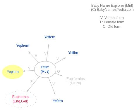Baby Name Explorer for Yephim