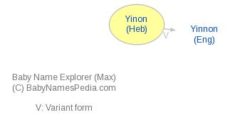 Baby Name Explorer for Yinon