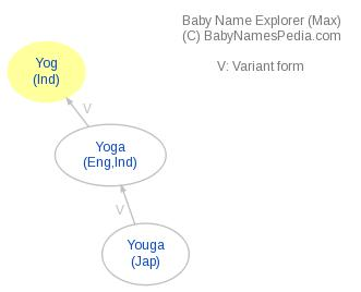 Baby Name Explorer for Yog