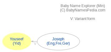 Baby Name Explorer for Youseef