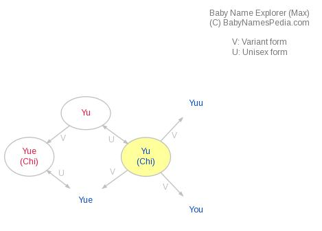Baby Name Explorer for Yu