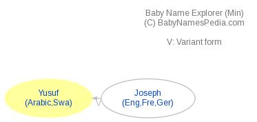 Baby Name Explorer for Yusuf