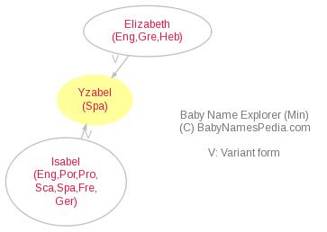 Baby Name Explorer for Yzabel