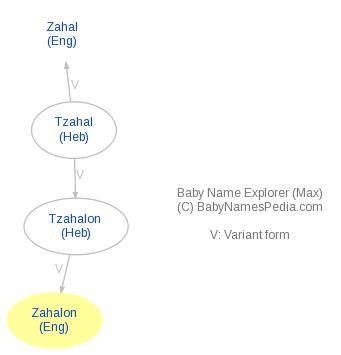 Baby Name Explorer for Zahalon