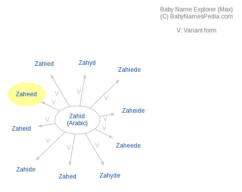 Baby Name Explorer for Zaheed