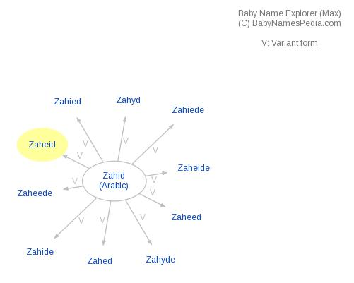 Baby Name Explorer for Zaheid