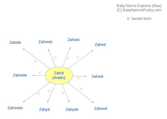 Baby Name Explorer for Zahid