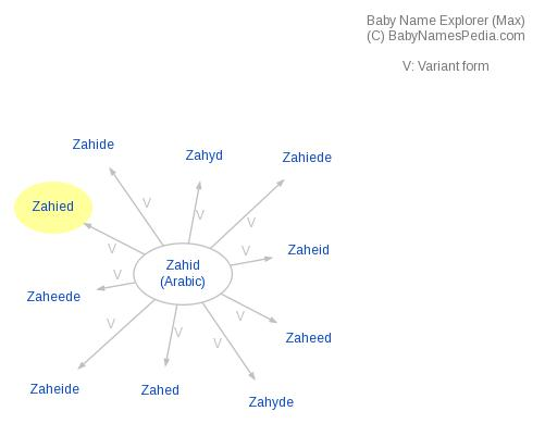 Baby Name Explorer for Zahied