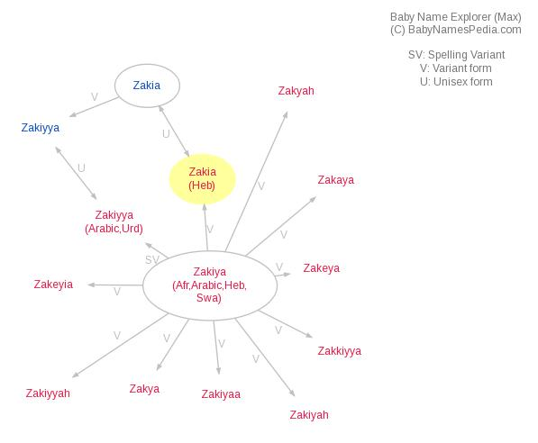 Baby Name Explorer for Zakia