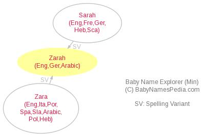 Baby Name Explorer for Zarah