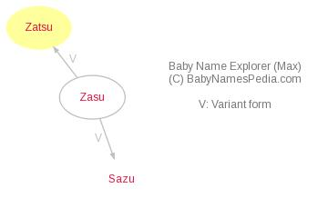 Baby Name Explorer for Zatsu