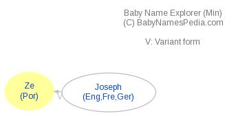 Baby Name Explorer for Ze