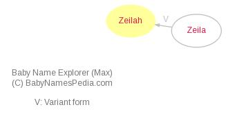 Baby Name Explorer for Zeilah