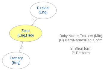 Baby Name Explorer for Zeke
