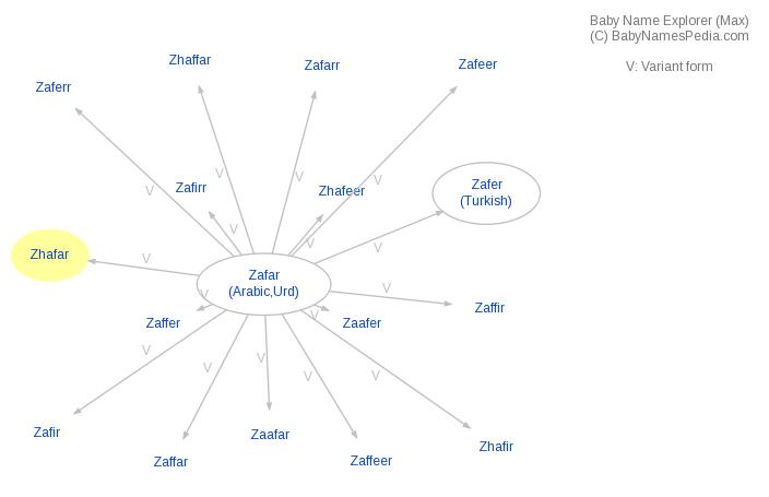 Baby Name Explorer for Zhafar