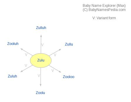 Baby Name Explorer for Zulu